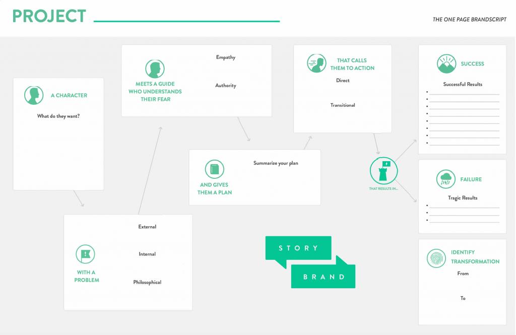 StoryBrand BrandScript Marketing verduidelijken