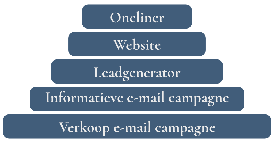 Marketing Made Simple Verkooptrechter
